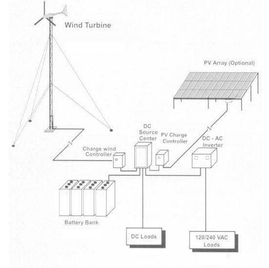 Схемма ветряной електростанции